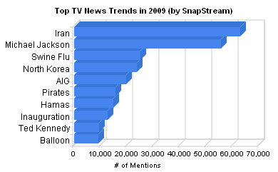 SnapStream TV Trends' top news stories on TV in 2009
