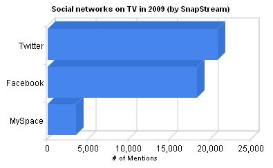 Social netwoks on traditional TV in 2009... twitter wins!